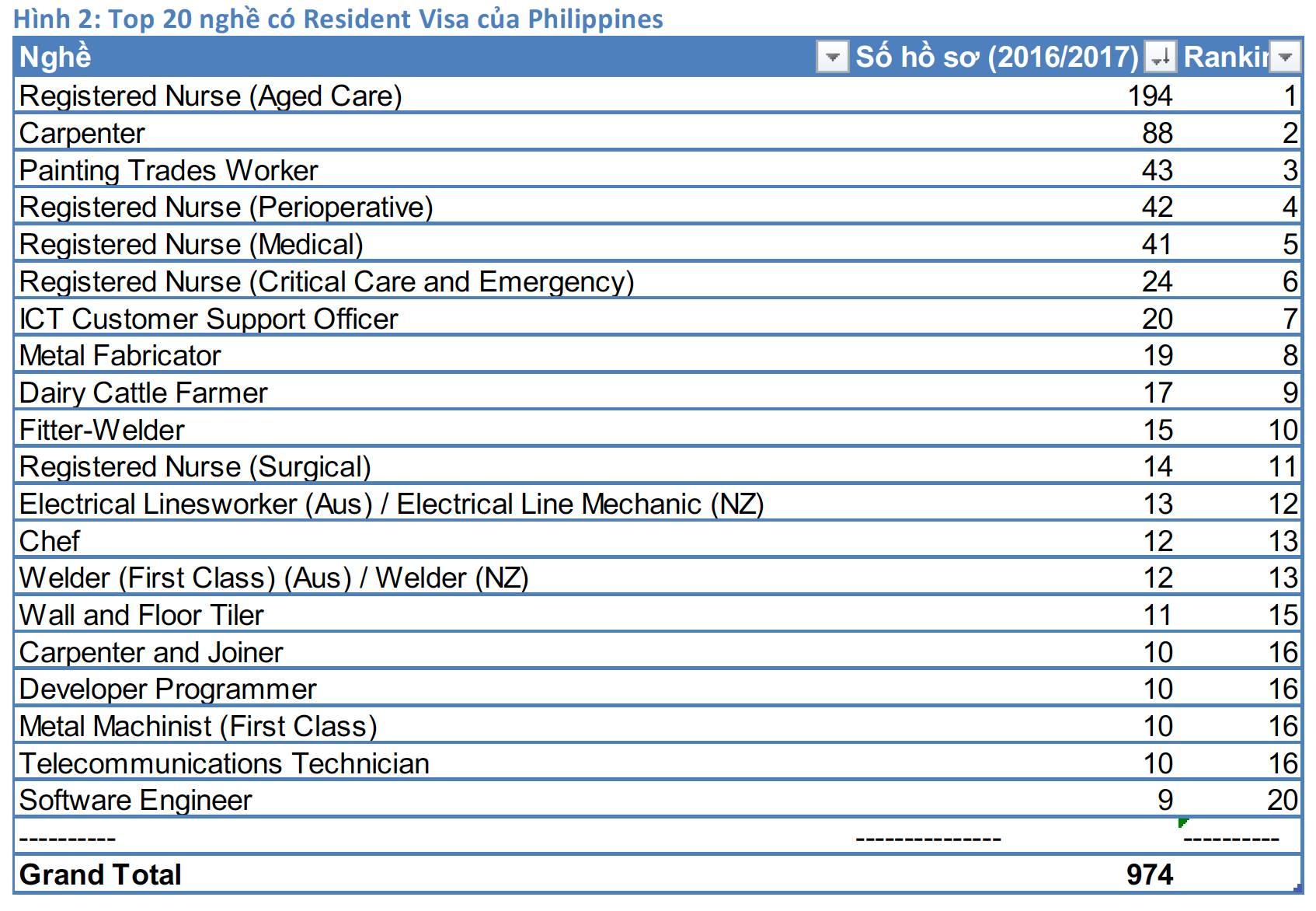 Resident Visa Philippines-top 20 jobs