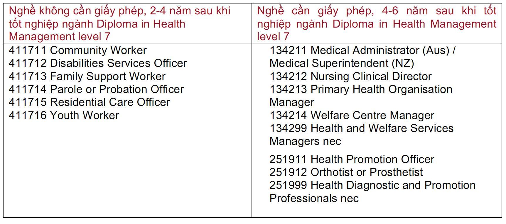 Resident Visa Philippines-quản lý y tế