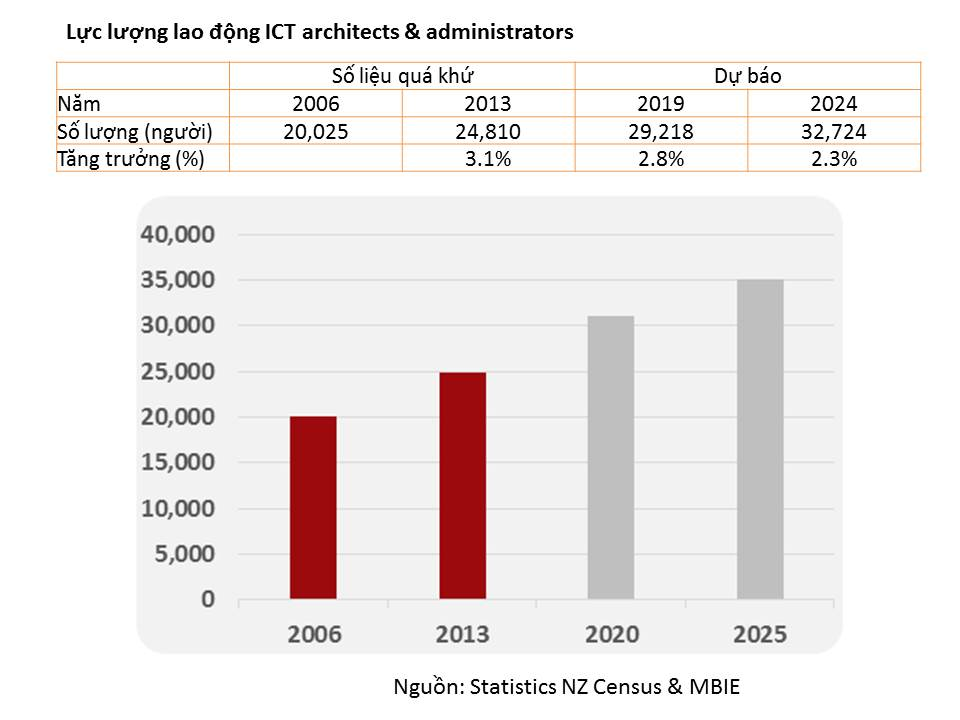 ICT architects & administrator demand in New Zealand