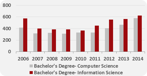 Historical and forecast number of ICT graduates