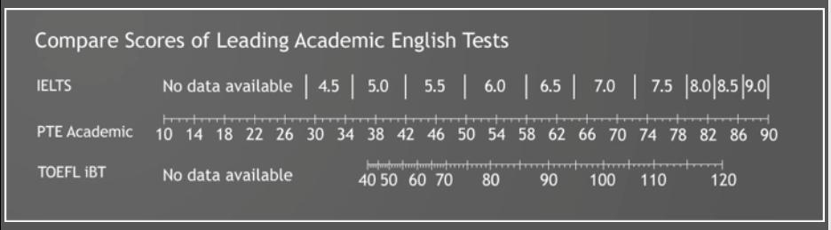 IELTS, TOEFL, PTE comparison
