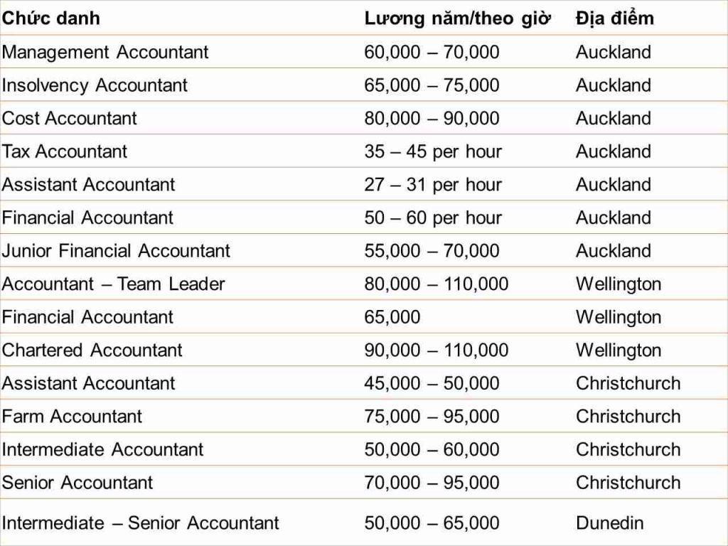 lương nghề kế toán