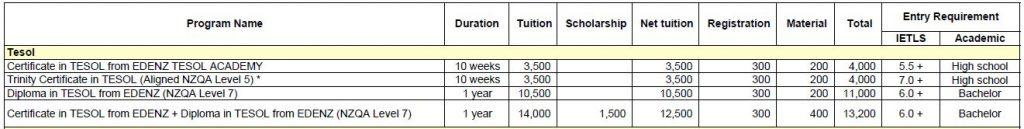 Học phí ngành Tesol
